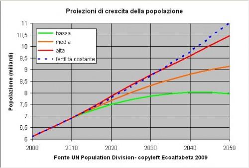 Popolazione%20mondiale POPOLAZIONE.jpg
